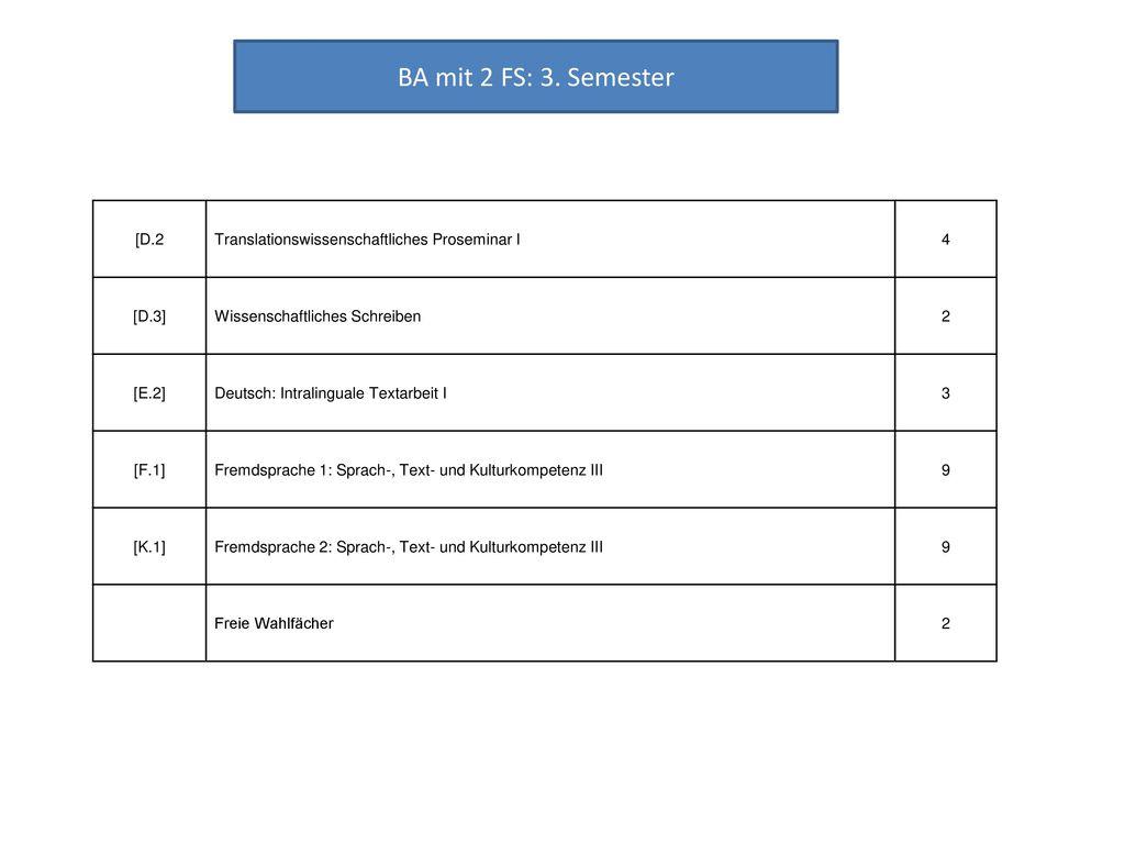 BA mit 2 FS: 3. Semester [D.2. Translationswissenschaftliches Proseminar I. 4. [D.3] Wissenschaftliches Schreiben.